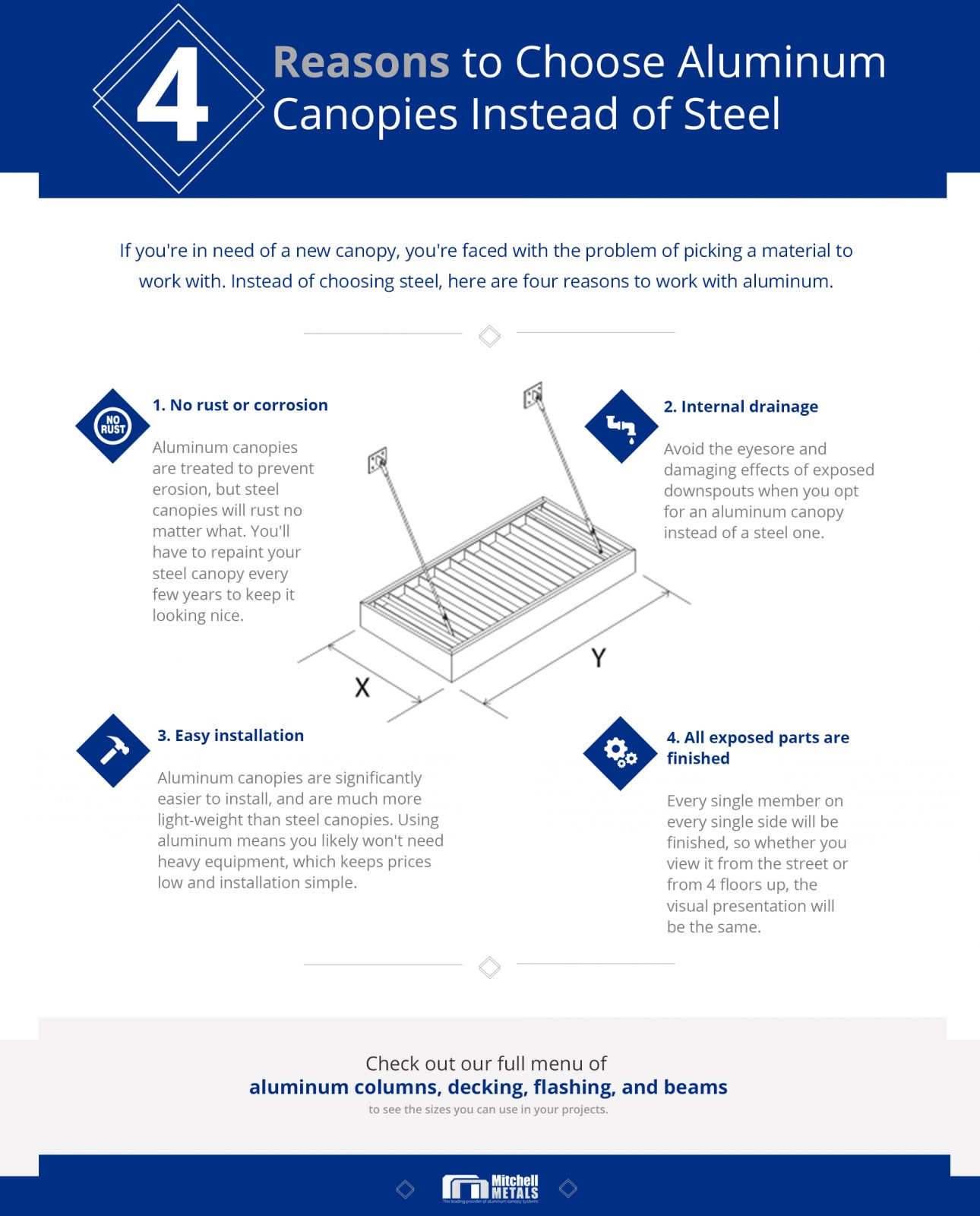 infographic explaining why aluminum canopies are better than steel